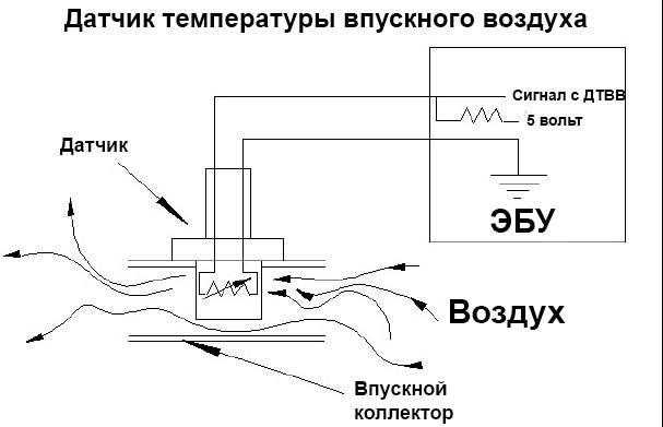 датчик-темп-впускн-воздуха