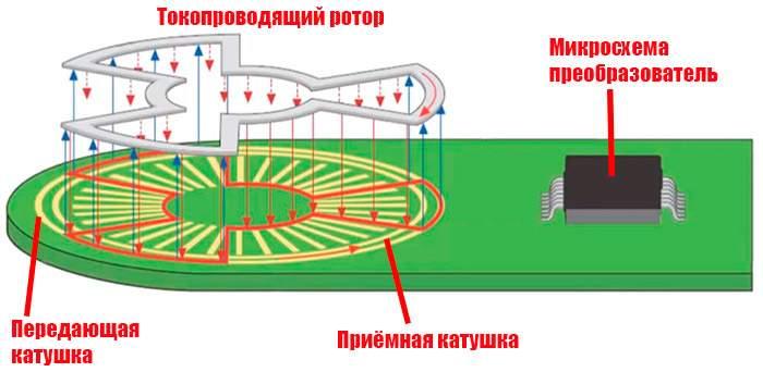 ДПДЗ индуктивного типа схема работы