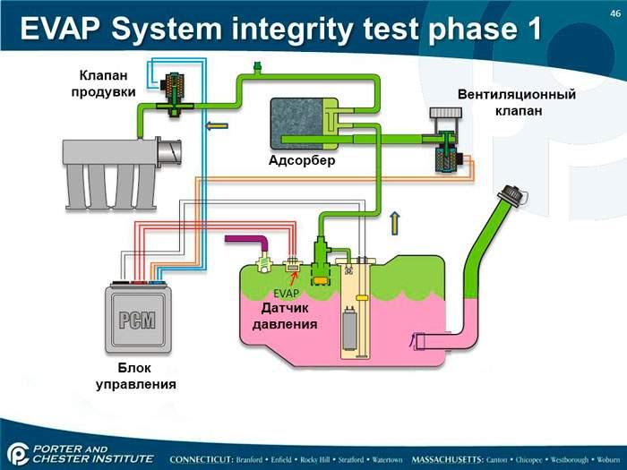 принцип работы системы улавливания паров бензина EVAP
