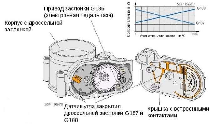 изменение сопротивления датчиков положения дроссельной заслонки