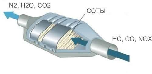 схема катализатора