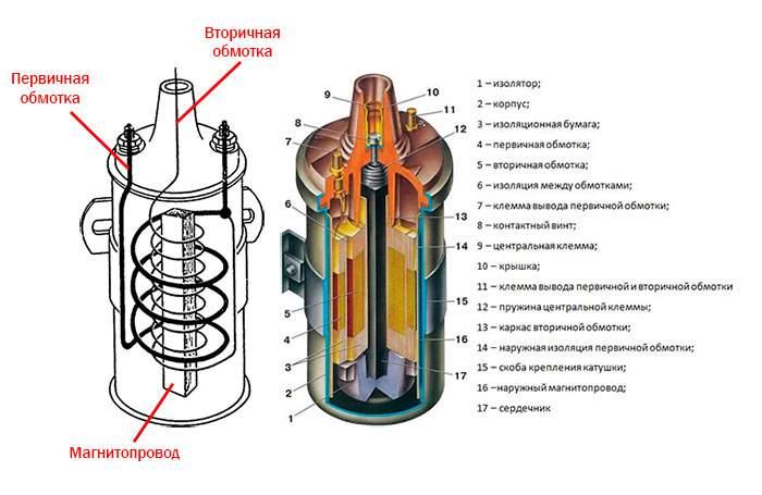 Катушка зажигания в разрезе с пояснениями