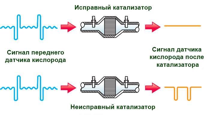 normalnyj-i-nenormalnyj-katalizator-1