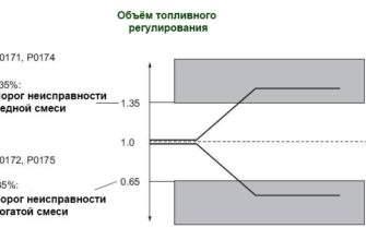 диаграмма ошибки p0172