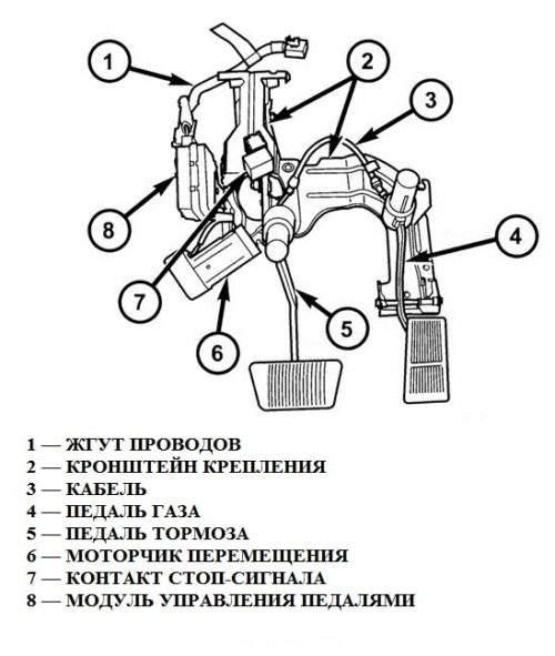 схема расположения оборудования для перемещения педалей