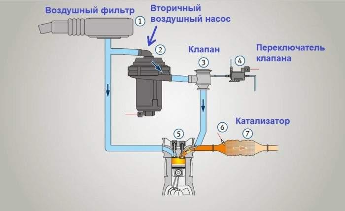 схема подача вторичного воздуха