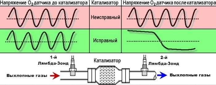показания датчиков кислорода