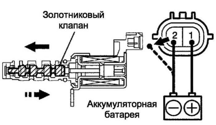 проверка клапана ocv