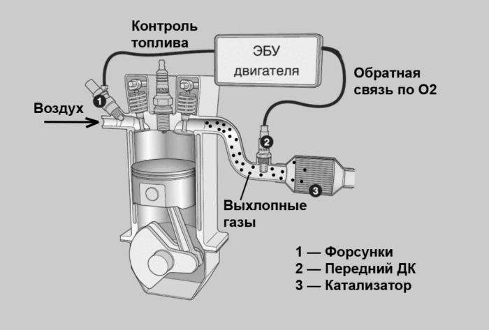 работа-переднего-датчика-кислорода