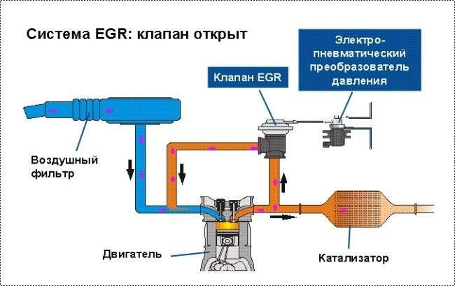 работа системы egr