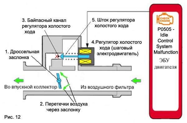 схема работы рхх