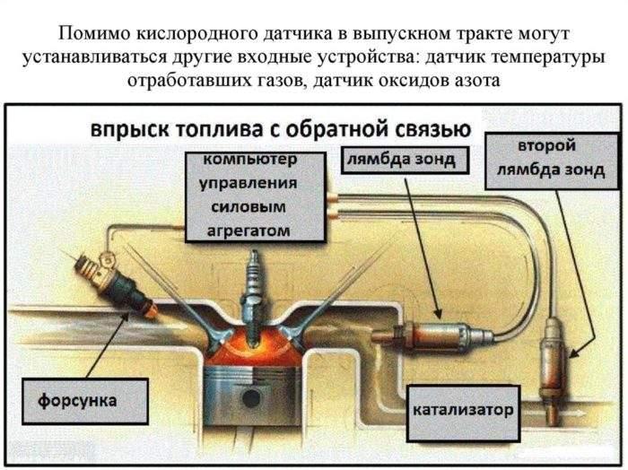 схема расположения датчиков кислорода