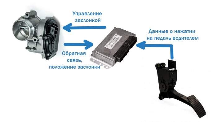 Схема работы электронного управления дросселем