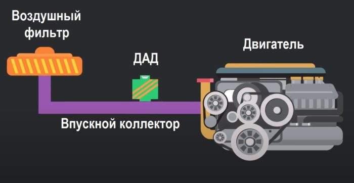 Схема расположения ДАД