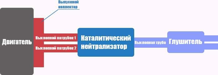 Схема расположения каталитического нейтрализатора