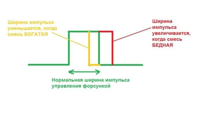 ширина импульса форсунки