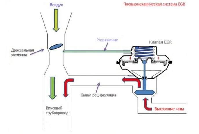 система egr с пневмоклапаном