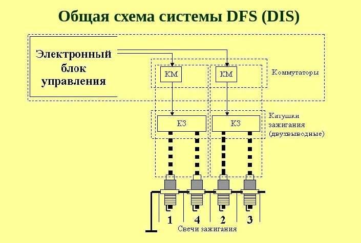 sistema_zaghiganiya_avtomobilya_dis
