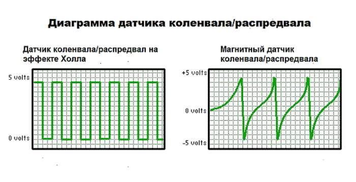 диаграммы ДПКВ с разным принципом действия